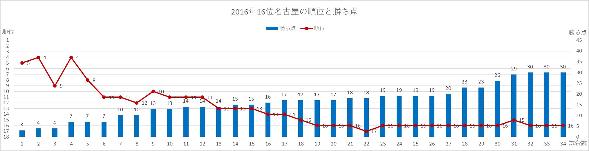 2016年名古屋の順位と勝ち点の推移
