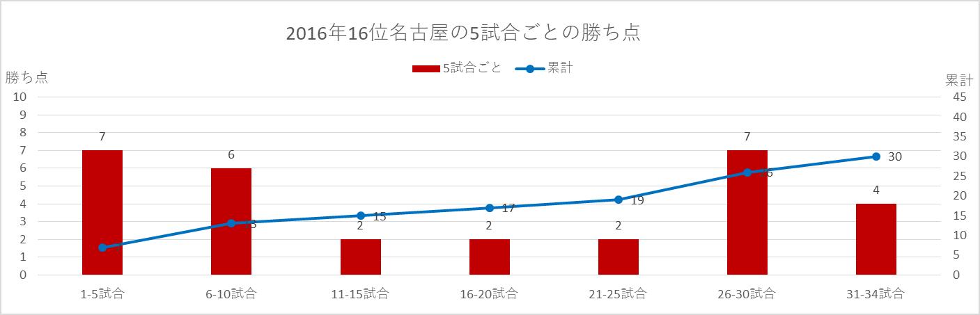2016年名古屋の5試合ごとの勝ち点