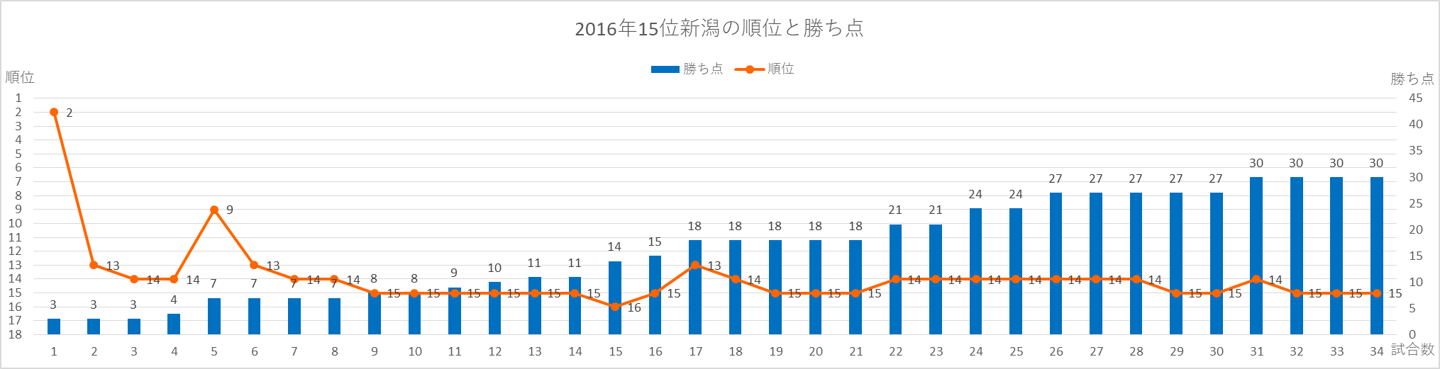 2016年新潟の順位と勝ち点の推移