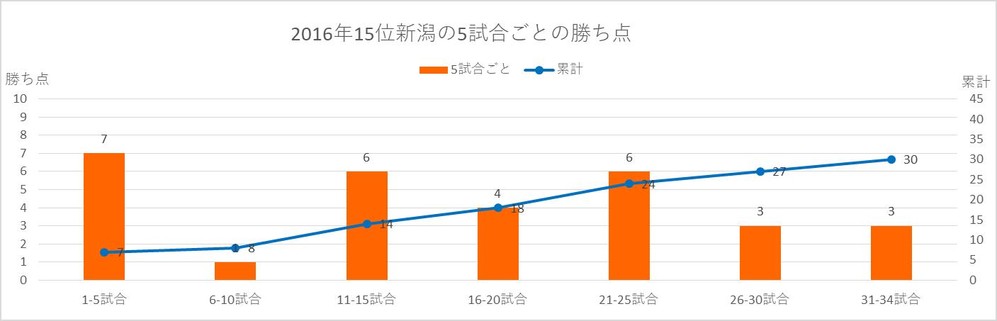2016年新潟の5試合ごとの勝ち点