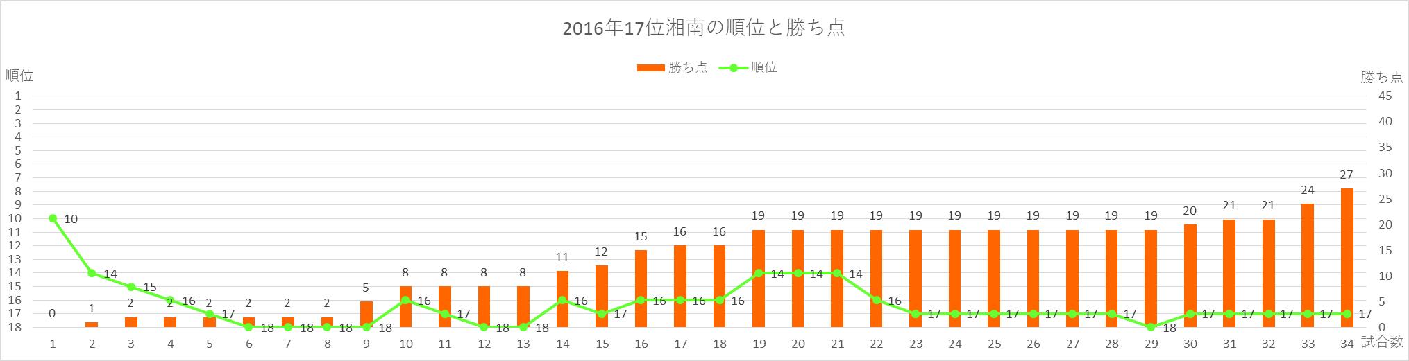 2016年湘南の順位と勝ち点の推移