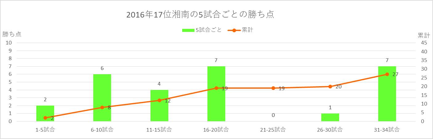 2016年湘南の5試合ごとの勝ち点