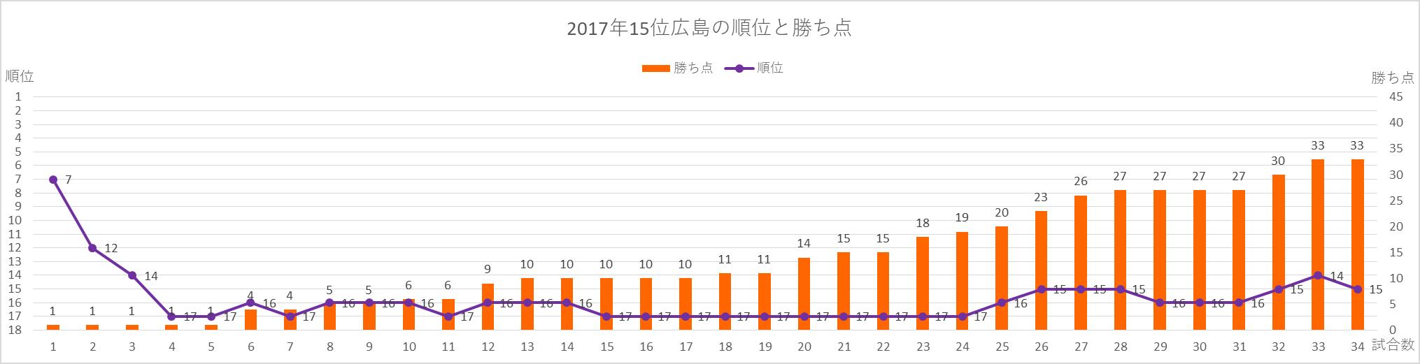 2017年広島の順位と勝ち点の推移