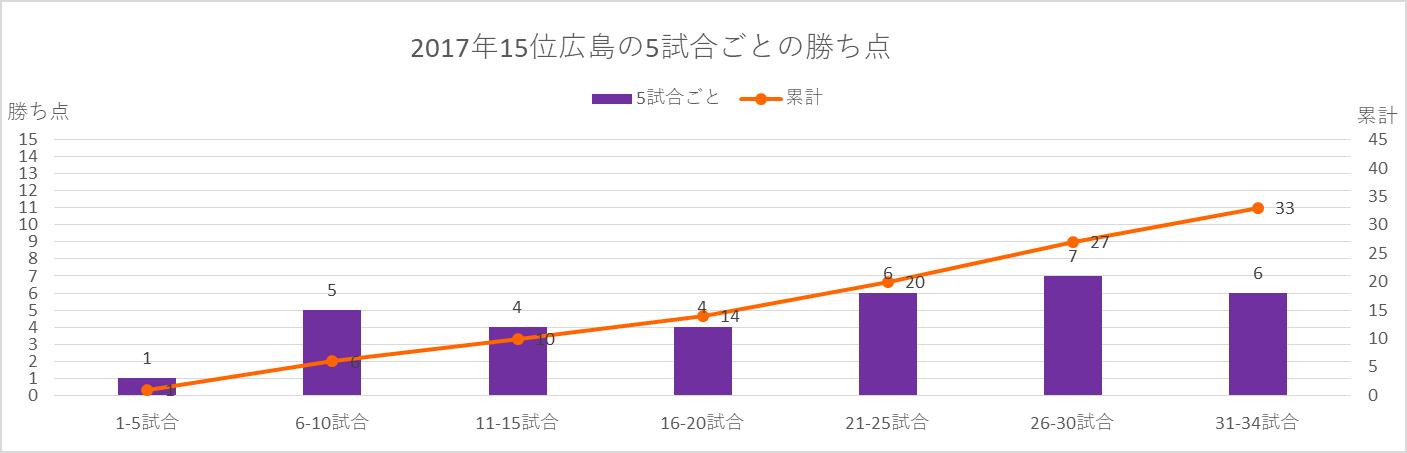 2017年広島の5試合ごとの勝ち点
