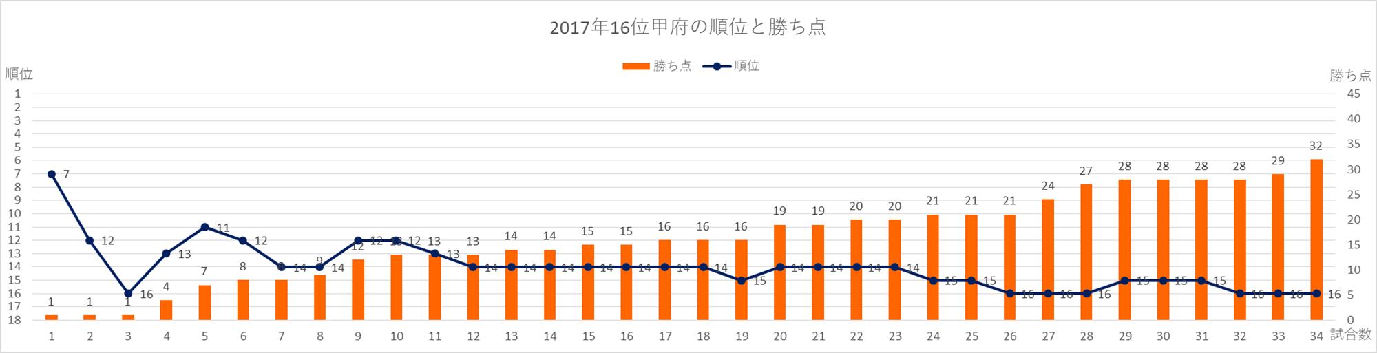 2017年甲府の順位と勝ち点の推移