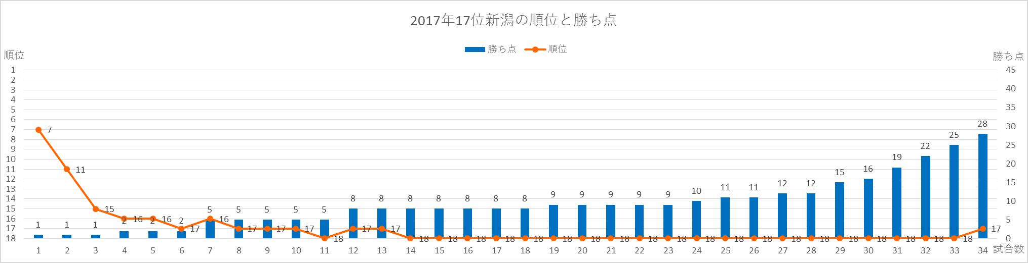2017年新潟の順位と勝ち点の推移