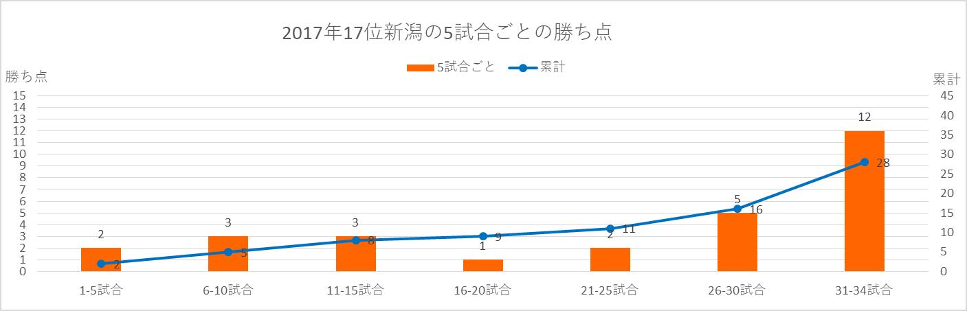 2017年新潟の5試合ごとの勝ち点