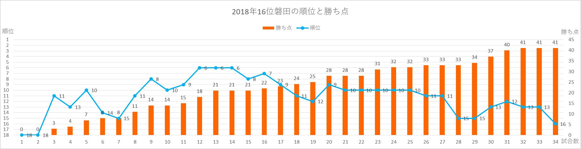 2018年磐田の順位と勝ち点の推移