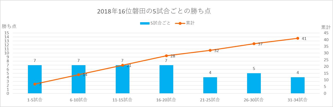 2018年磐田の5試合ごとの勝ち点