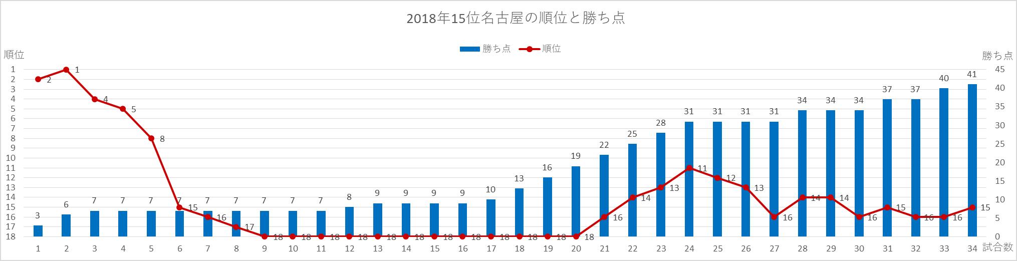 2018年名古屋の順位と勝ち点の推移