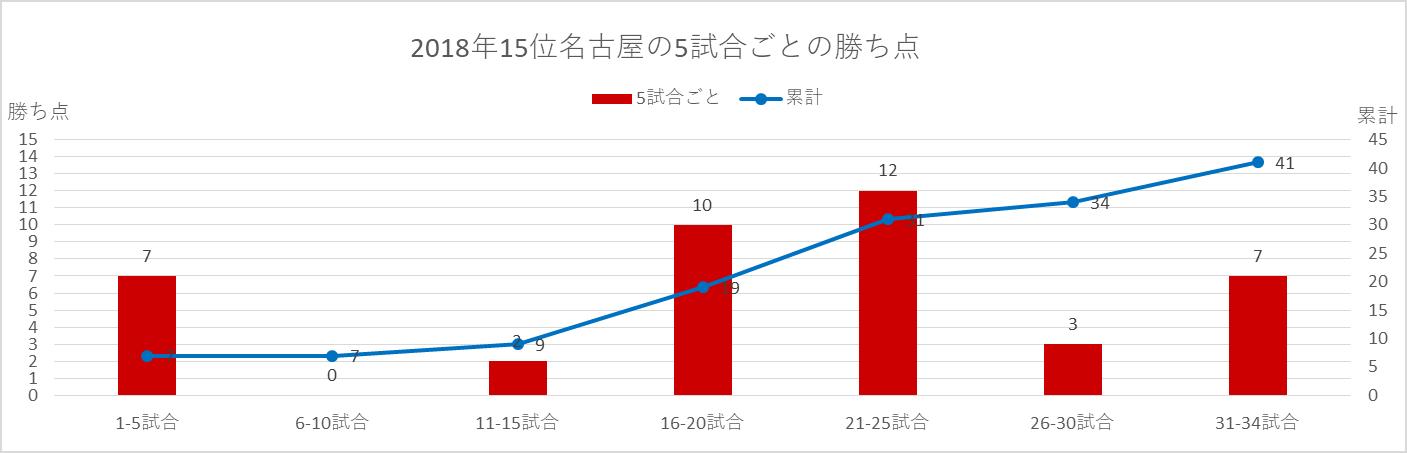 2018年名古屋の5試合ごとの勝ち点