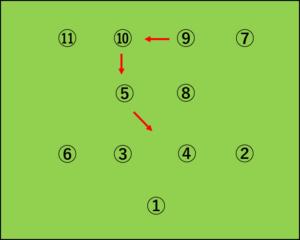 4-2-4から4-3-3への変化