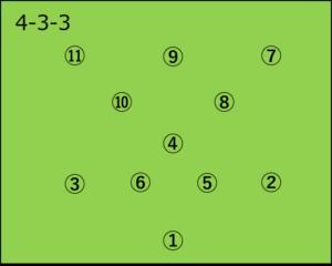 4-3-3の選手配置