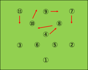 4-3-3から4-4-2への変化