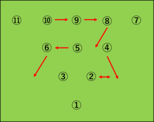 Vフォーメーションから4-2-4への変化