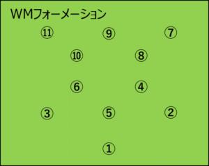 WMフォーメーションの番号