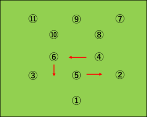 WMから4-3-3への変化